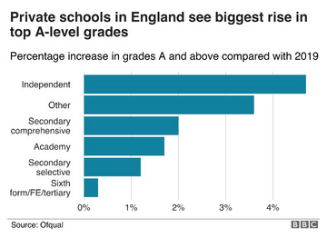 Bar chart of A level grades 2020 by school type (Ofqual data via the BBC)